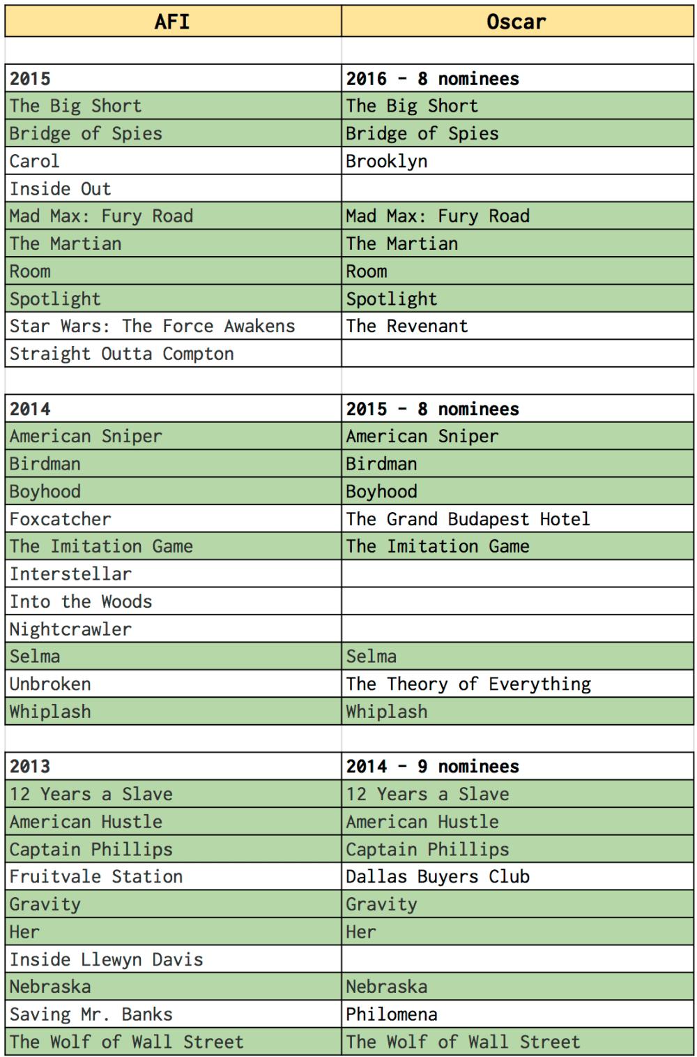 afi-v-oscar-2013-2015