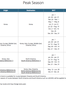 Korean skypass peak season chart also how to redeem air miles awardwallet blog rh