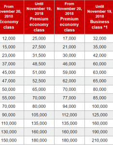 New jal mileage bank award chart also devaluation coming november awardwallet blog rh