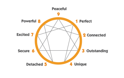The Awareness to Action Enneagram