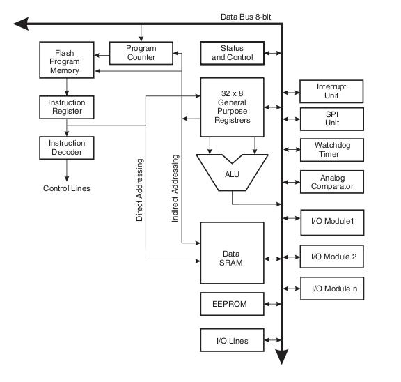 ATMega 48/88/168 AVR CPUコア