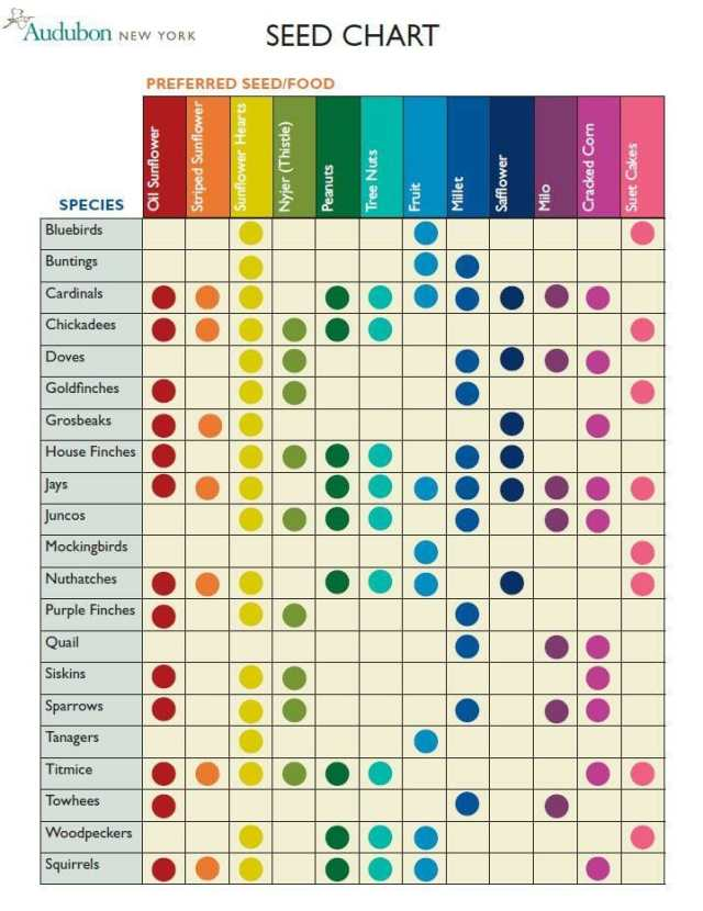 seed_chart
