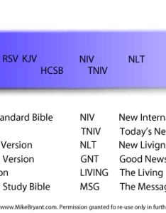 Which bible translation is best also agnes water baptist church rh awbaptist