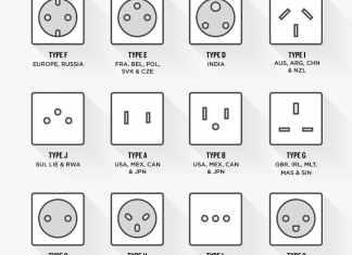 Электрические розетки в мире