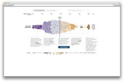D3.js — шикарный инструмент интерактивной визуализации сложных данных.