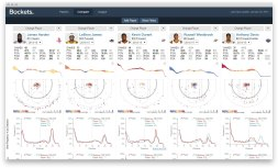 Визуализация баскетбольной статистики