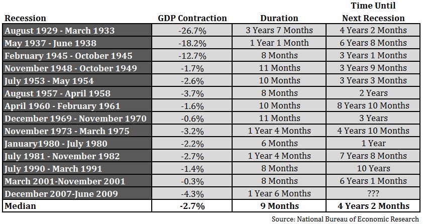 Recessions Historical