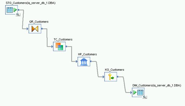 SAP Data Services: SCD 2 with bulk loading in Sybase IQ