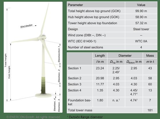 Enercon turbine dimensions