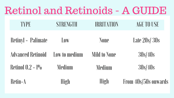 The Truth about Retinol. Retinol can make an incredible difference to your skin but it can be confusing trying to figure out how to use it. Find out www.awelltravelledbeauty.com #Skincare