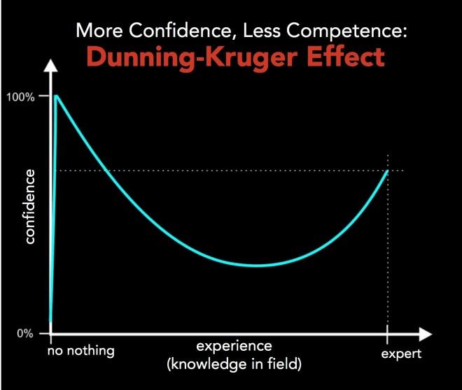 Dunning Kruger effect McArthur Wheeler