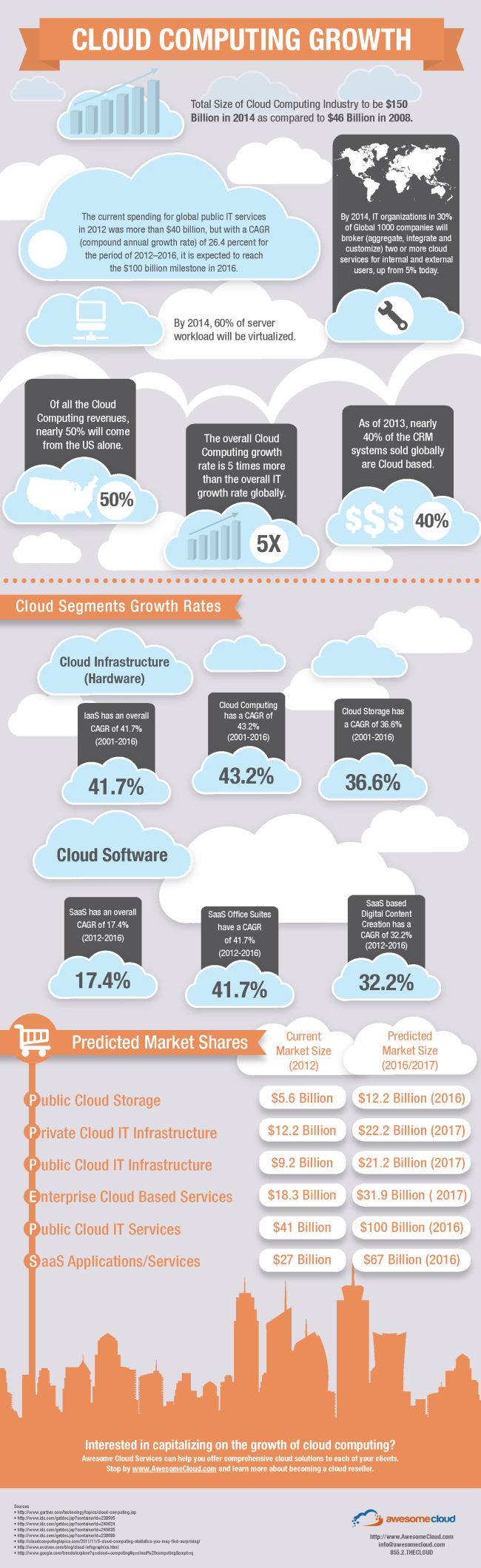 Crecimiento del Cloud Computing