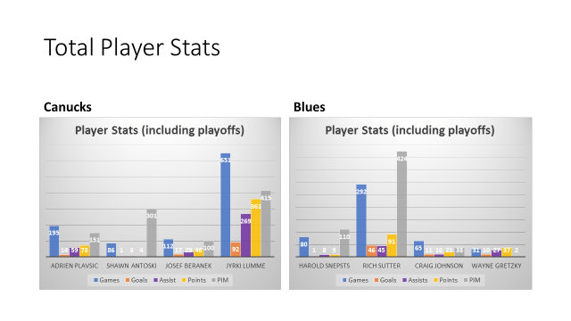 player stats graph