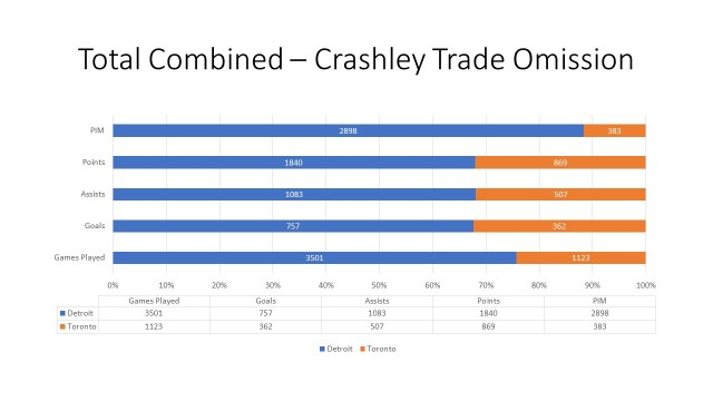 combines stats without crashley deal