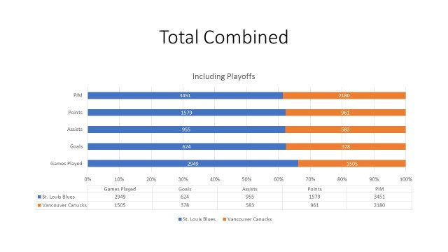 combined stats blues canucks 3-5-91