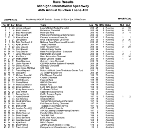 Michigan Race results for NASCAR race