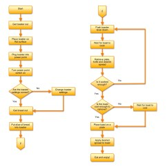 How To Create A Flow Diagram Holden Rodeo Wiring Making Toast Interact Experience