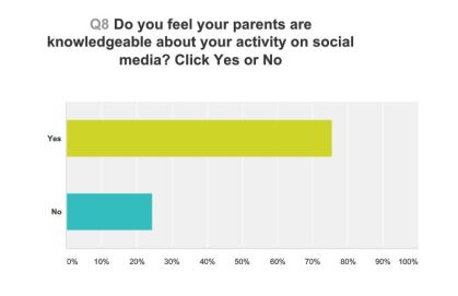 parents-aware-of-your-social-media-use