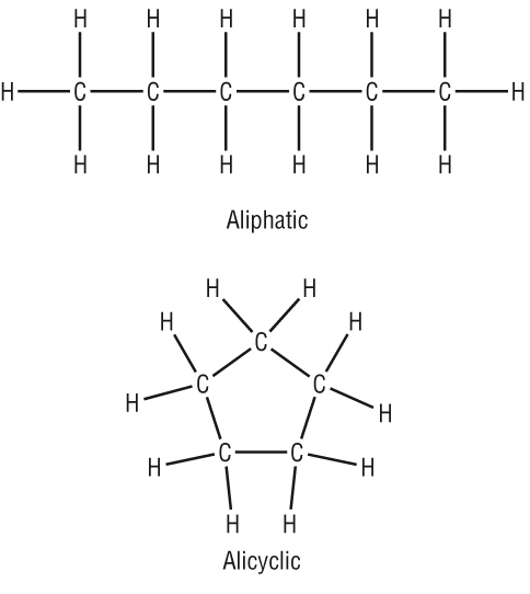 Hydrocarbons, alicyclic; Alicyclic Hydrocarbons