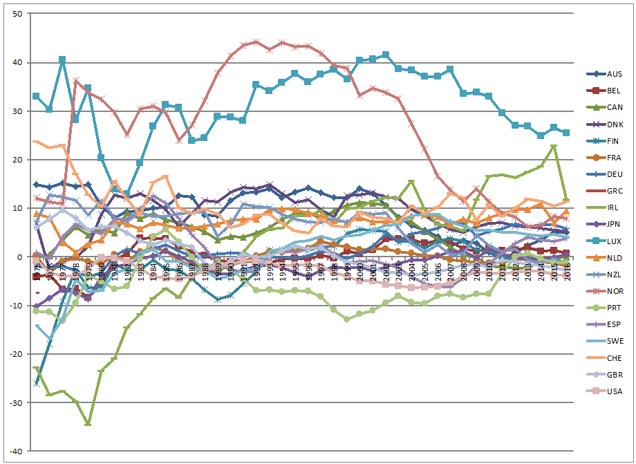 image of net trade as a percentage of GDP