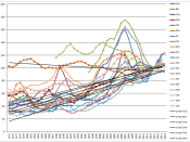 Image of housing prices index with index being 100 at 2015.