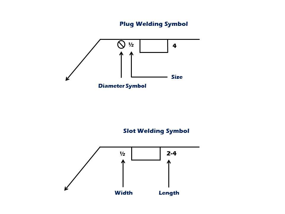 How To Read Basic Welding Symbols Arc Helmets
