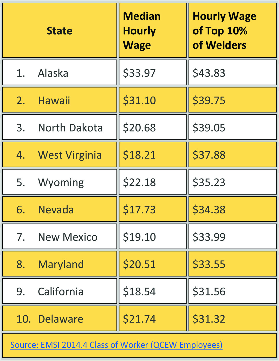 Job Outlook For Welders Show Me The Money Welding Wages Across The United States