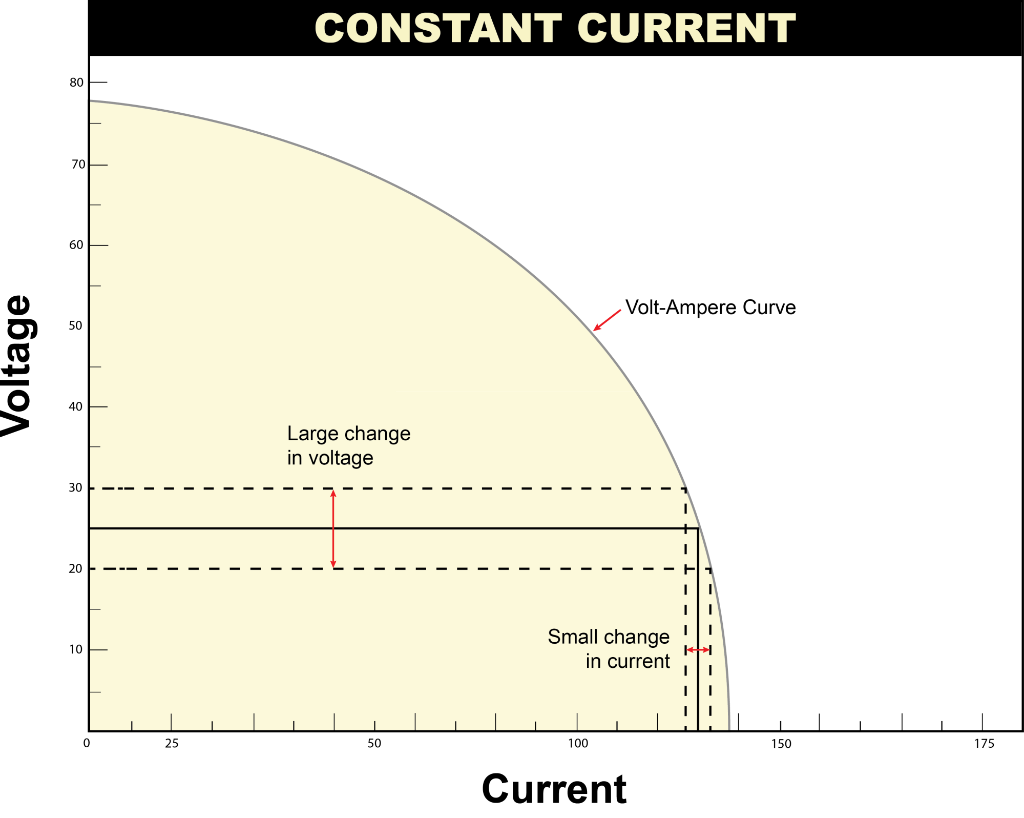 hight resolution of constant current power source