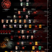 Targaryen Family Tree