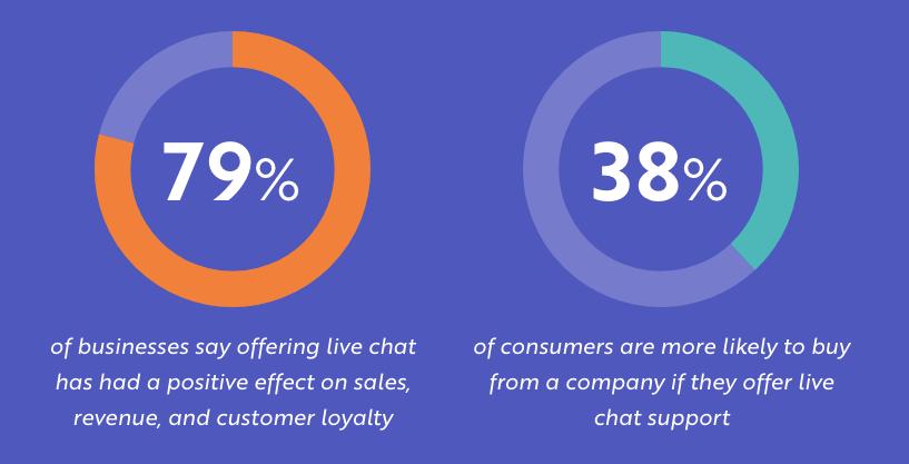ecommerece-live-chat-sales-statistics