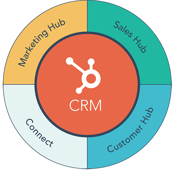 HubSpot CRM Support