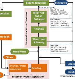 process flow diagram of a sagd process [ 1024 x 863 Pixel ]