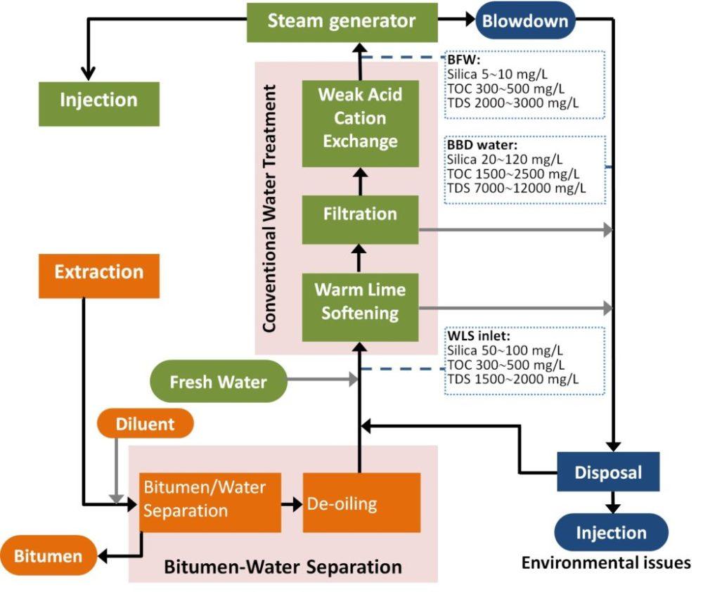 medium resolution of process flow diagram of a sagd process