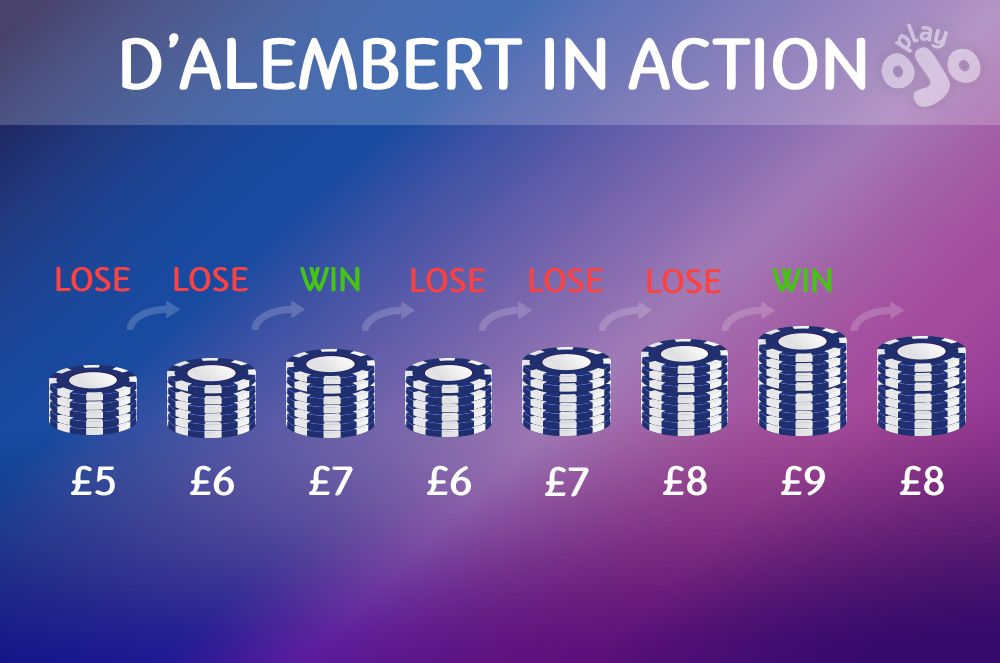 "Graph which shows an example betting sequence, use title ""D'ALEMBERT IN ACTION"""