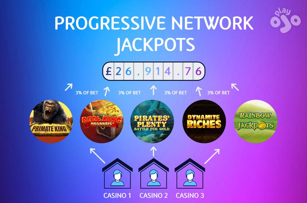 Progressive Network Jackpots