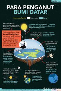 Bumi Datar : datar, Mereka, Percaya, Datar