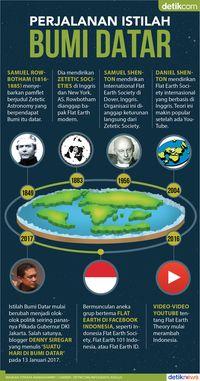 Bumi Datar : datar, Begini, Perjalanan, Datar, Menjadi, Olok-olok, Politik