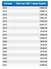 1 Dolar Sama Dengan Berapa Rupiah : dolar, dengan, berapa, rupiah, Rata-rata, Rupiah, 2018:, Terlemah, Sepanjang, Sejarah