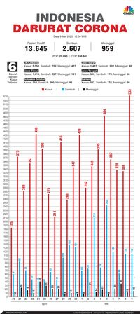 Kabar Baik Ada 113 Orang Ri Sembuh Dari Covid 19 Hari Ini