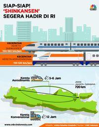 Jarak Jakarta Surabaya : jarak, jakarta, surabaya, Shinkansen', Milik, Jakarta-Surabaya, Hanya