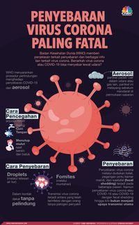 Cara Menggambar Covid 19 : menggambar, covid, Penyebaran, Virus, Corona, Paling, Fatal