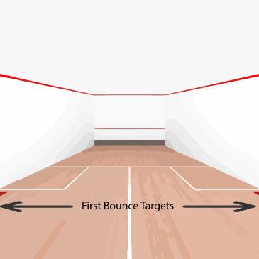 Squash Coaching Blog: Targets