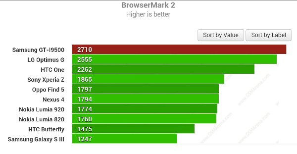 New-benchmark-results-Samsung-Galaxy-S4-is-fast