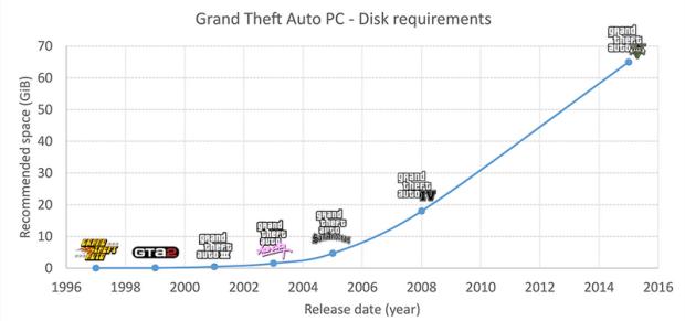 GTA 5 Disk space requrements