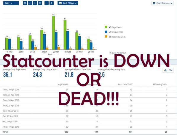 Statcounter is down or Dead