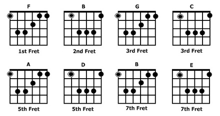 AxeTape™ :: The Fret Board Reference Tool That Only The