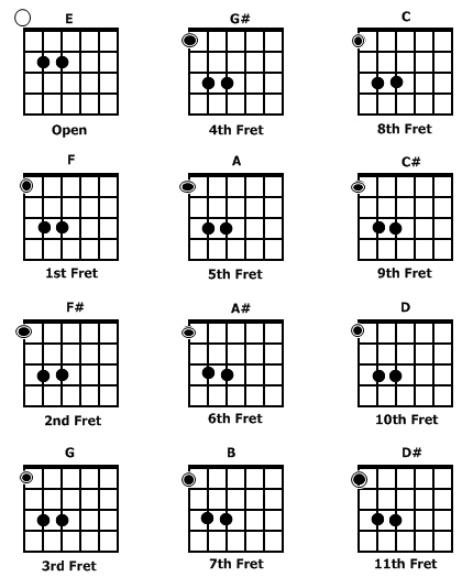 guitar power chords chart 2015Confession