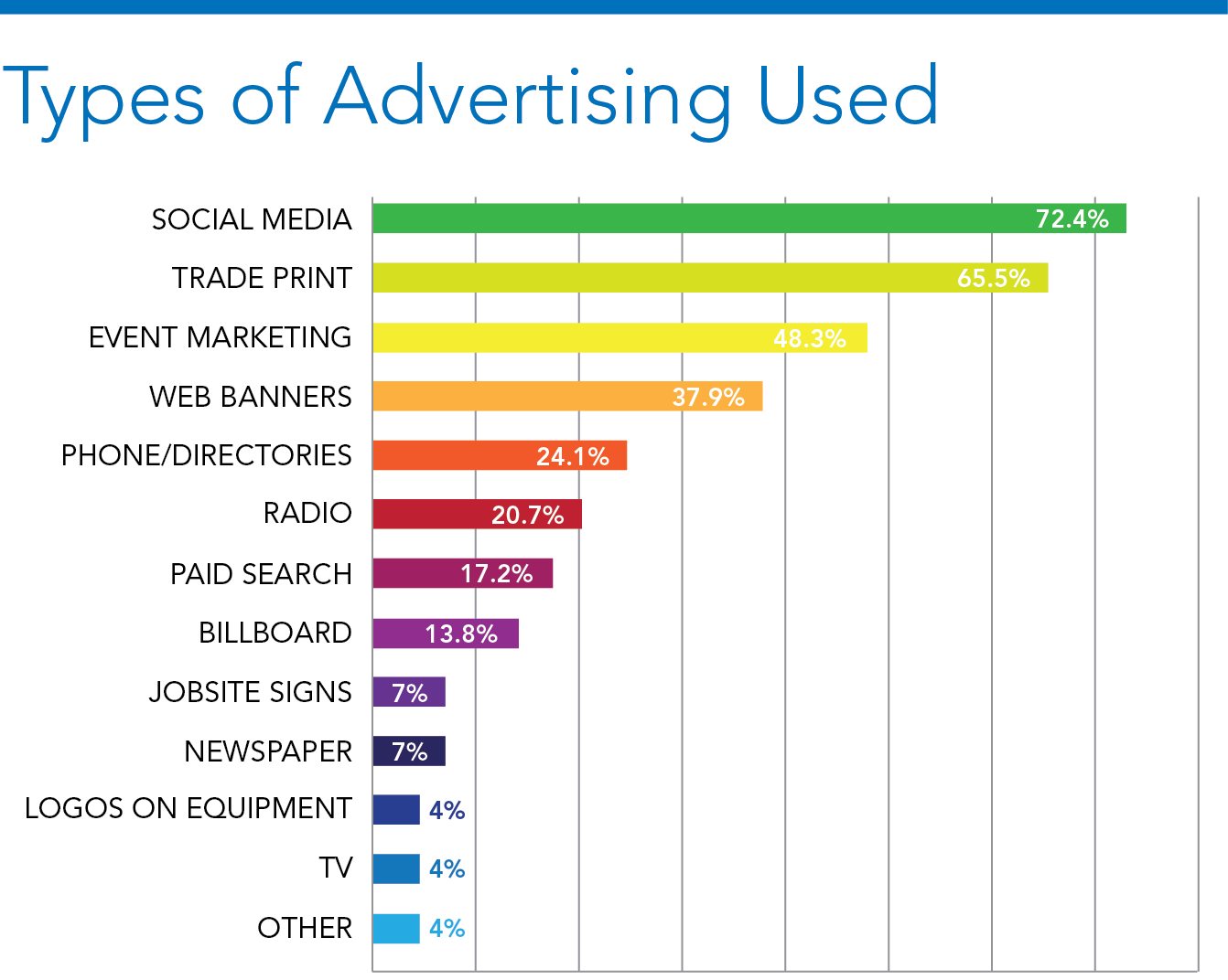 What Is The Most Effective Advertising