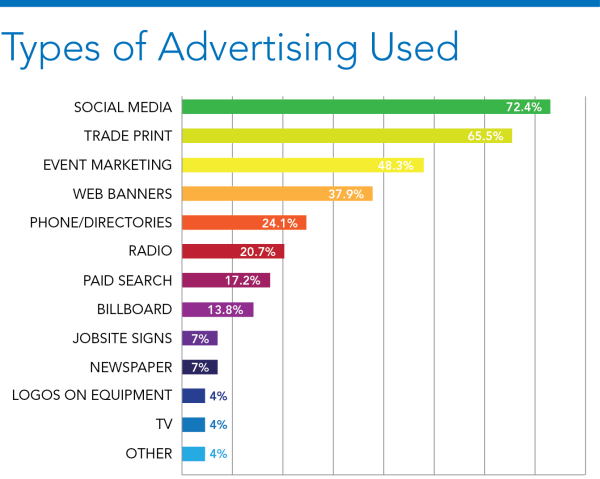 Most Effective Advertising Medium