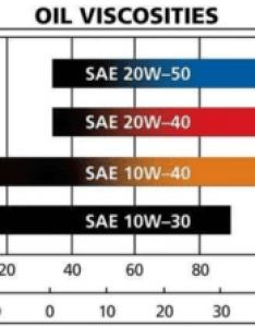 also  vs  differences in engine oil viscosity axle advisor rh axleadvisor